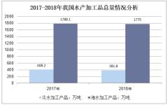 2017-2018年我国水产加工品总量情况分析