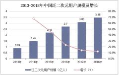 2013-2018年中国泛二次元用户规模及增长