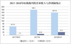 2017-2018年H1泡泡玛特营业收入与净利润统计
