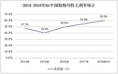 2014-2018年H1中国泡泡玛特毛利率统计