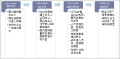 中国宠物行业发展阶段