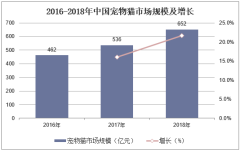2016-2018年中国宠物猫市场规模及增长