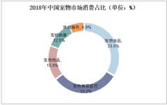2018年中国宠物市场消费占比(单位:%)