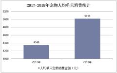 2017-2018年宠物人均单只消费统计