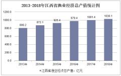2013-2018年江西省渔业经济总产值统计图