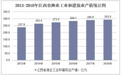 2013-2018年江西省渔业工业和建筑业产值统计图