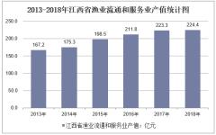 2013-2018年江西省渔业流通和服务业产值统计图