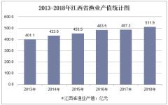 2013-2018年江西省渔业产值统计图