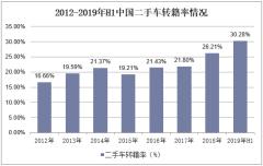 2012-2019年H1中国二手车转籍率情况