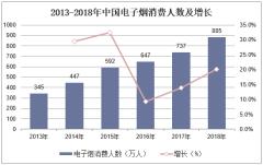 2013-2018年中国电子烟消费人数及增长