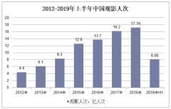 2012-2019年上半年中国观影人次