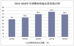 2014-2018年全球数码电池出货量统计图