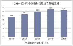 2014-2018年中国数码电池出货量统计图