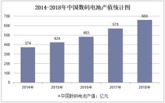 2014-2018年中国数码电池产值统计图