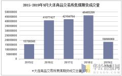 2015-2019年9月大连商品交易所焦煤期货成交量