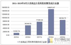2015-2019年9月大连商品交易所焦炭期货成交金额