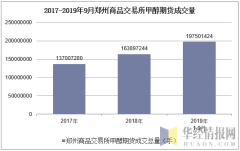 2017-2019年9月郑州商品交易所甲醇期货成交量