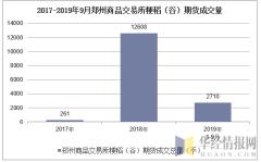 2017-2019年9月郑州商品交易所粳稻(谷)期货成交量