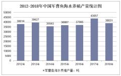 2012-2018年中国军曹鱼海水养殖产量统计图