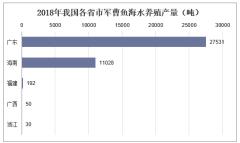2018年我国各省市军曹鱼海水养殖产量(吨)