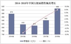 2014-2018年中国方便面销售额及增长