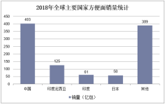 2018年全球主要国家方便面销量统计