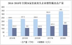 2014-2018年全国24家挂面龙头企业销售额及总产量
