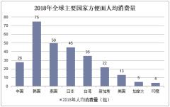 2018年全球主要国家方便面人均消费量