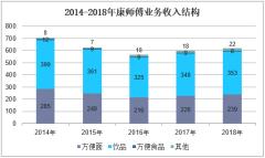 2014-2018年康师傅业务收入结构