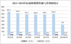 2013-2019年H1康师傅销售额与净利润统计