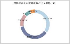 2018年高价面市场份额占比(单位:%)