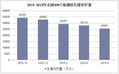 2018-2019年全国400个检测县生猪存栏量