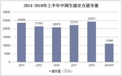 2014-2019年上半年中国生猪定点屠宰量