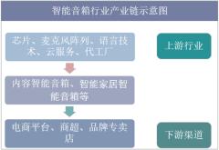 智能音箱行业产业链示意图
