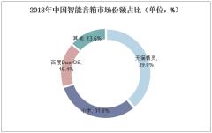 2018年中国智能音箱市场份额占比(单位:%)
