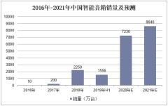 2016-2021年中国智能音箱销量及预测