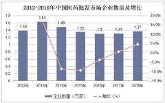 2012-2018年中国医药批发市场企业数量及增长