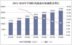 2012-2018年中国医药流通市场规模及增长