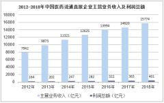 2012-2018年中国医药流通直报企业主营业务收入及利润总额