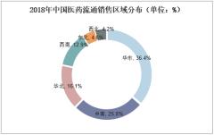 2018年中国医药流通销售区域分布(单位:%)