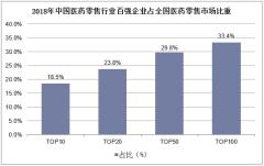 2018年中国医药零售行业百强企业占全国医药零售市场比重