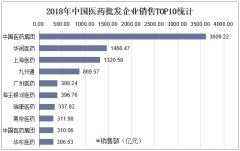 2018年中国医药批发企业销售TOP10统计