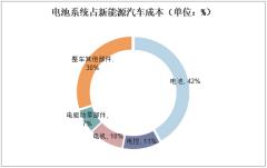 电池系统占新能源汽车成本(单位:%)