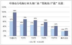 """中国动力电池行业头部厂商""""装机量/产能""""比值"""