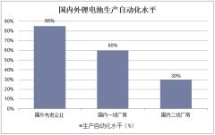 国内外锂电池生产自动化水平