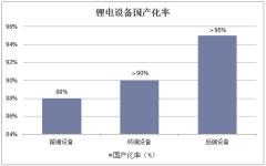 锂电设备国产化率