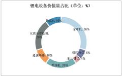 锂电设备价值量占比(单位:%)