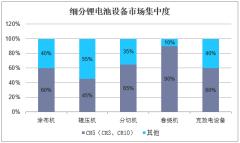 细分锂电池设备市场集中度