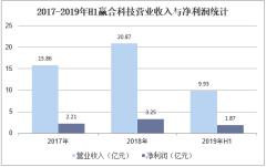 2017-2019年H1赢合科技营业收入与净利润统计