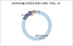 2019年H1赢合科技营业收入结构(单位:%)